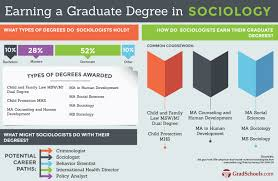 masters in sociology degrees sociology masters programs