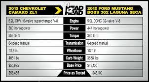 2012 camaro horsepower pony express chevrolet camaro zl1 vs ford mustang 302