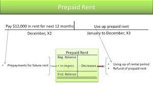 prepaid account define standard asset accounts prepaid rent slide 10