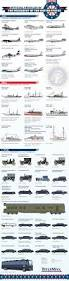 the presidents of usa and their choices of vehicles infographic