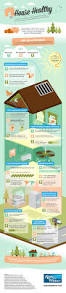 energy saving house is your home truly u201chouse healthy u201d infographic ross and witmer