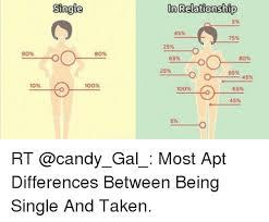 Single Relationship Memes - 90 10 single 80 100 on relationship 45 25 o 65 80 2500 o o