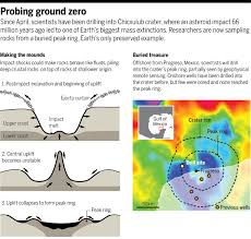 Rose Hills Map Updated Drilling Of Dinosaur Killing Impact Crater Explains