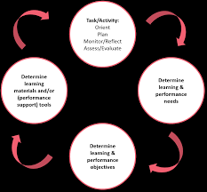 how to support self directed learning in a learning organization