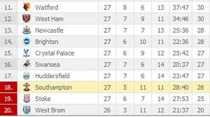 2017 2018 premier league table view the latest epl standings 2017 18 premier league table