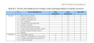 the 3g4g blog e utran mobility drivers and limitations