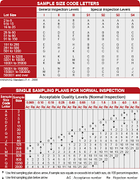 Normal Standard Table Aql Acceptable Quality Limit Sampling Table Aql Standard