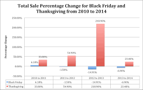 best black friday online deals 2013 black friday 2014 sales figures numbers and recap