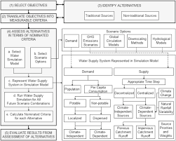 design criteria for hot water supply system integrated framework for assessing urban water supply security of