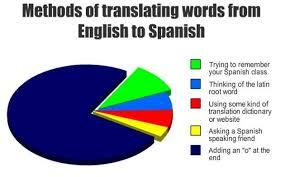 Speak Spanish Meme - 5 top ios apps to speak spanish like a pro