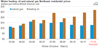 eia projects record winter household heating prices in the