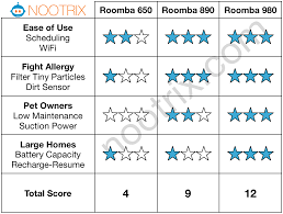 Which Font Is Best For Resume Which Roomba Should You Buy Review Of 8 Roombas In 3 Categories