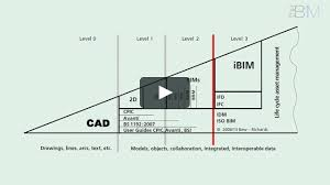 bim maturity easy as 1 2 3 by the b1m on vimeo