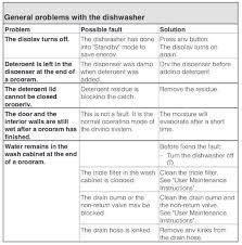 Hotpoint Dishwasher Manual Miele Dishwasher Error Codes Display U0026 Light Indicator Codes How
