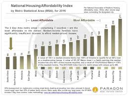 economists predict home value appreciation through 2017 to 30 years of bay area real estate cycles paragon