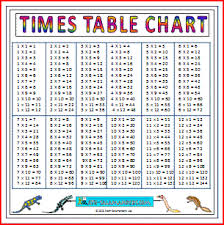 multiplication 1 5s tabels lessons tes teach