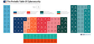 What Is Ar On The Periodic Table The Periodic Table Of Cybersecurity Startups