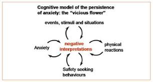 cognitive behavioural therapy cbt ocd uk