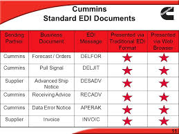 ecommerce edi toolkit version september what is edi edi stands
