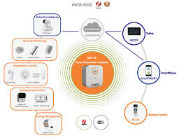 smart home owon brings latest smart home system to ces zigbee alliance