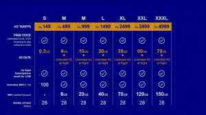reliance jio 4g tariff plans announced here u0027s everything you need