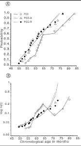 probability estimates and paths to consonant normalization in