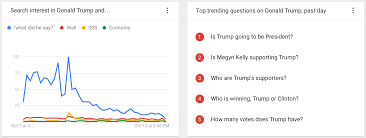 Most Googled How To Donald Trump Versus Hillary Clinton Most Popular Google Searches