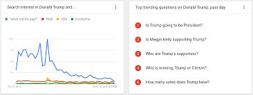 donald trump versus hillary clinton most popular google searches