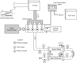 additional power generation from waste energy of diesel engine