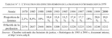 chambre nationale des huissiers de justice resultat examen la resistible integration des femmes dans un univers professionnel