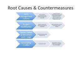 complex 5 why u0027s u2013 multiple path solutions lean leadership