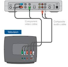 move my receiver to a new location using component video cable and