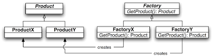factory design pattern java fundamentals tutorial design patterns