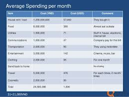 average cost of food average monthly food cost food