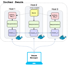 tutorial docker nginx building an automatic environment using consul and docker part 2