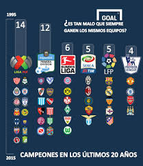 liga mx table 2017 la liga mx table 4 total chions in the last 20 years by league