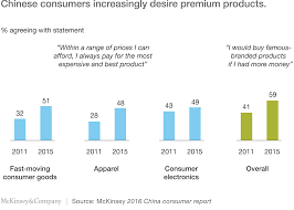 here comes the modern chinese consumer mckinsey u0026 company
