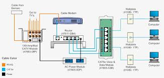 amazing wiring diagram for home network ideas everything you