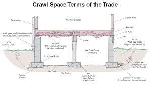 crawl spaces greenbuildingadvisor within elegant crawl space house