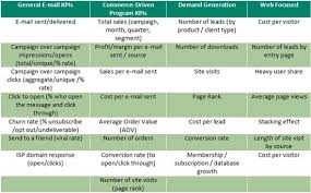 email marketing strategy kpis the sage crm blog user