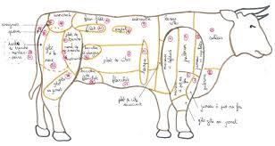 viande directe de belledonne quels morceaux pour quels plats