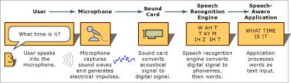 introducing computer speech technology