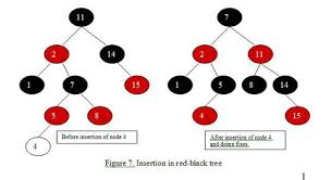 an introduction to binary search and black trees topcoder