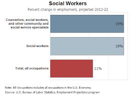 bureau social social work employment outlook 2015