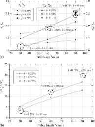 Fiber Soil by Evaluation Of Tensile Strength Strain Characteristics Of Fiber