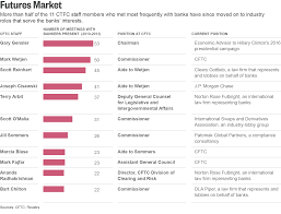 big banks are already aboard why u s banks hid billions in derivatives trades from the cftc