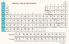 How Many Elements Are There In The Periodic Table What Group Holds Elements With One Valence Electron And How Does