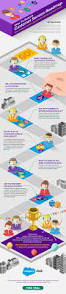 Best Help Desk Software For Small Business by How To Build A Customer Service Roadmap Infographic Desk Com