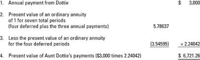 Ordinary Annuity Table What Happens To An Annuity Deferred Dummies