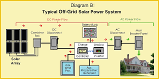 home solar power system design zhis me